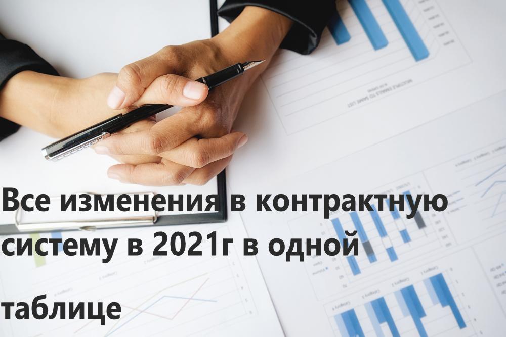 Изменения в контрактную систему в 2021г.
